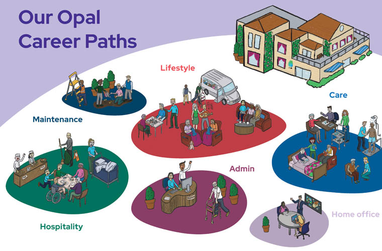 Career Pathways at Opal