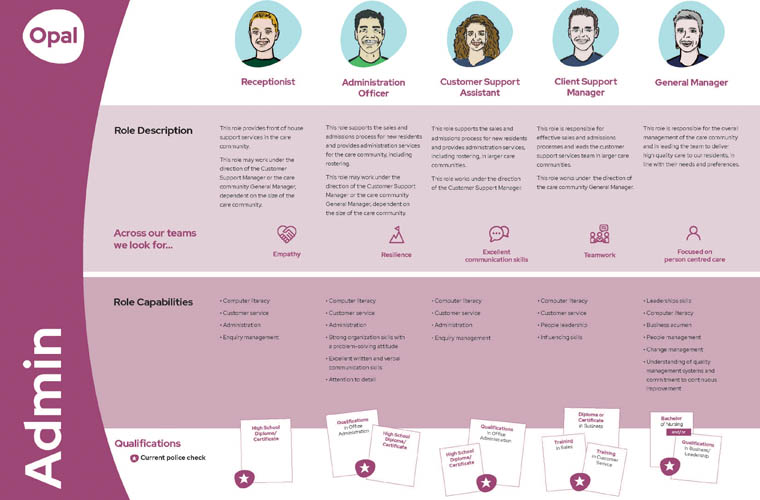Admin Career Pathway
